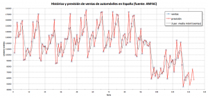 Previsión de ventas de automóviles en España