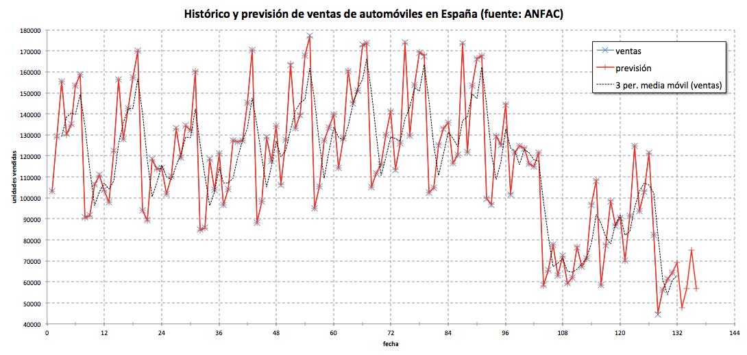 previsión de ventas de automóviles