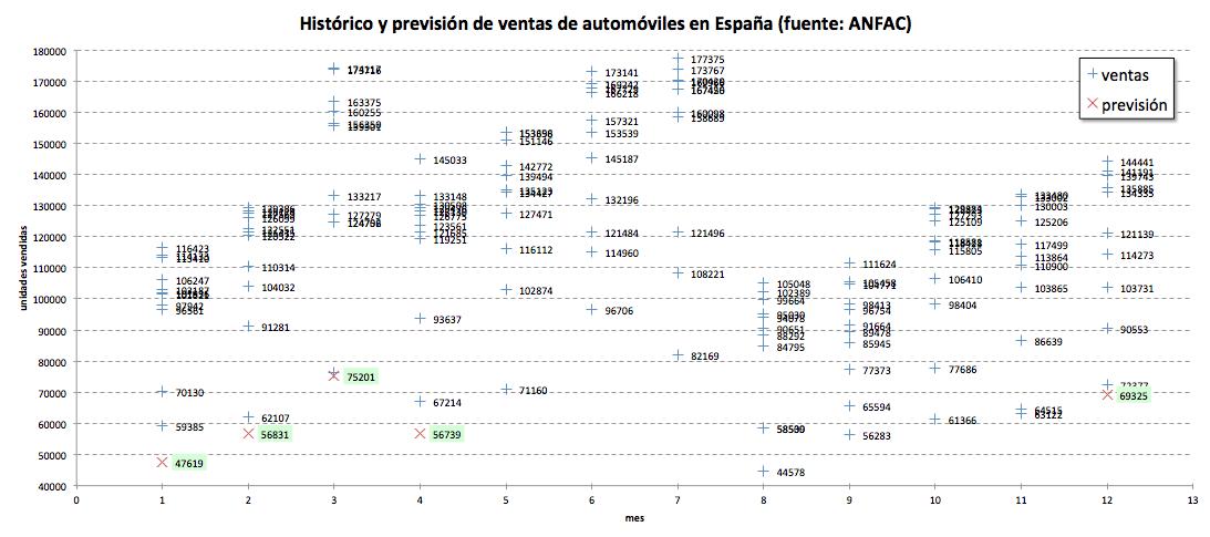 previsión ventas automóviles 2011