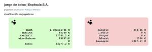 comprendiendo el mercado: juego de simulación de bolsa