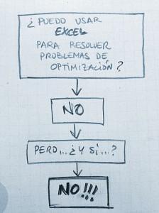 Cómo resolver problemas de optimización con Excel