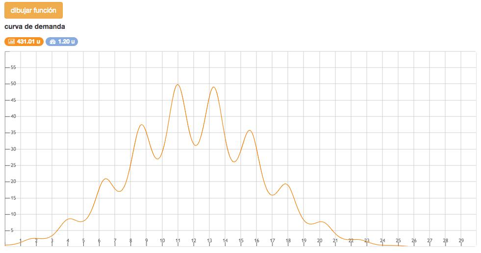 editando y visualizando las curvas de demanda