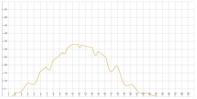 curva de demanda avanzada en implexa