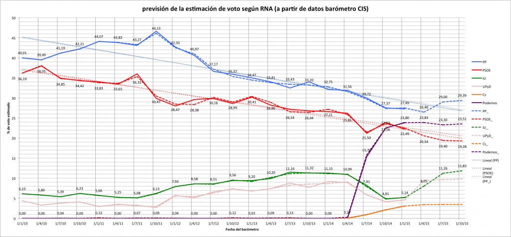 Pronóstico de estimación de voto en España 2015 a partir de datos del barómetro CIS mediante RNA.