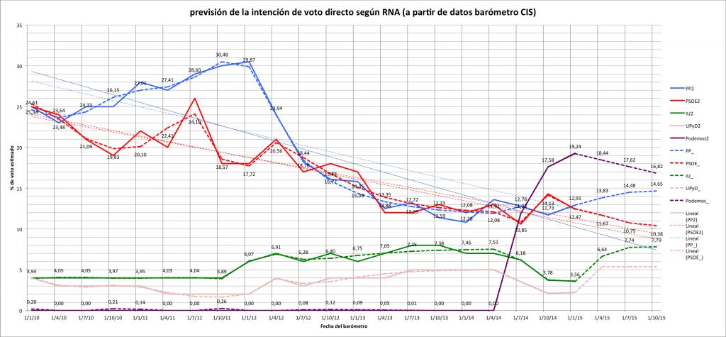 Pronóstico de la intención de voto directo en España 2015 a partir de datos del barómetro CIS mediante RNA.