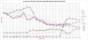 previsión de intención de voto en España 2015