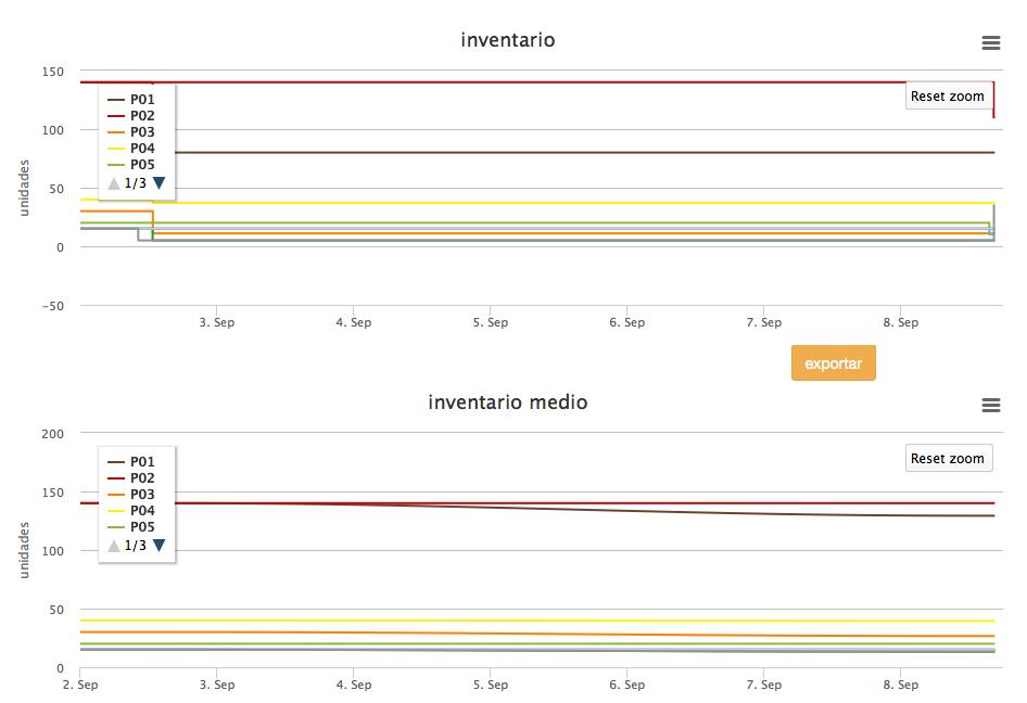 LLOG - gráfica de inventarios e inventarios promedio en tiempo real