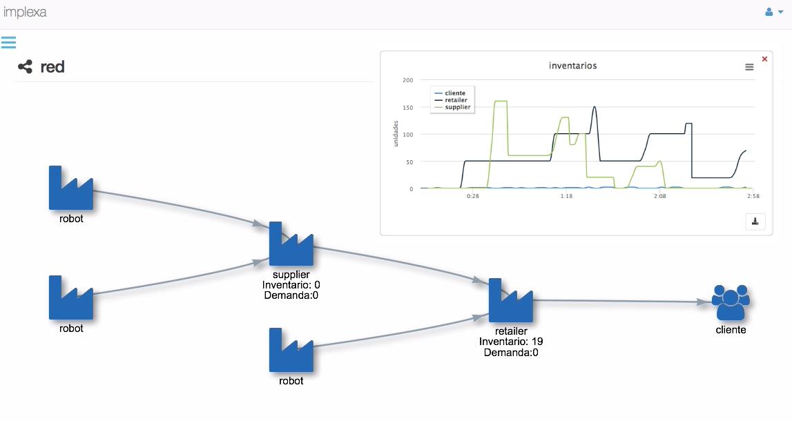 visualización de la cadena de suministros y análisis del efecto látigo
