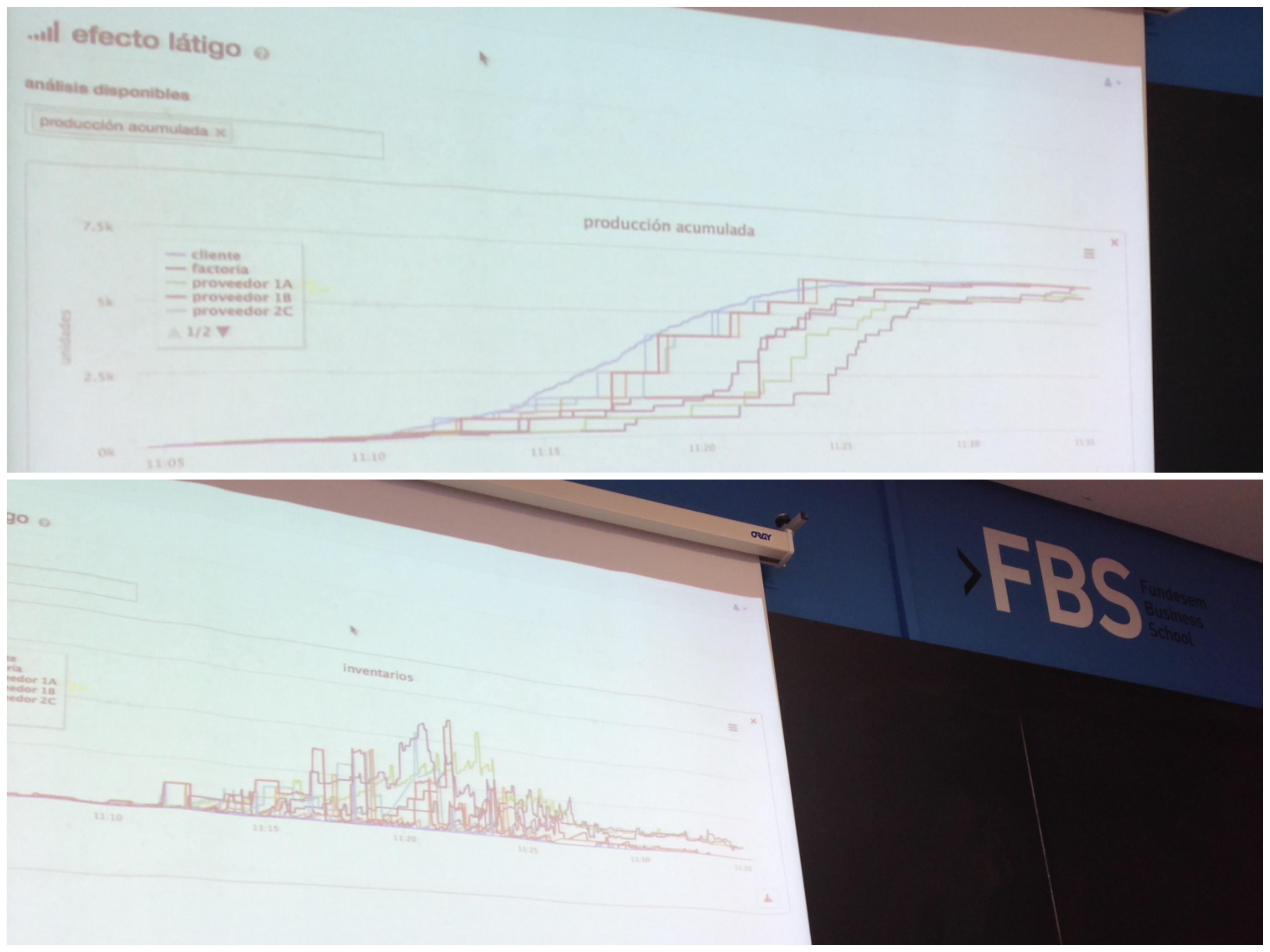 Los alumnos de FBS - Fundesem Business School jugando a implexa para simular la gestión de la cadena de suministros