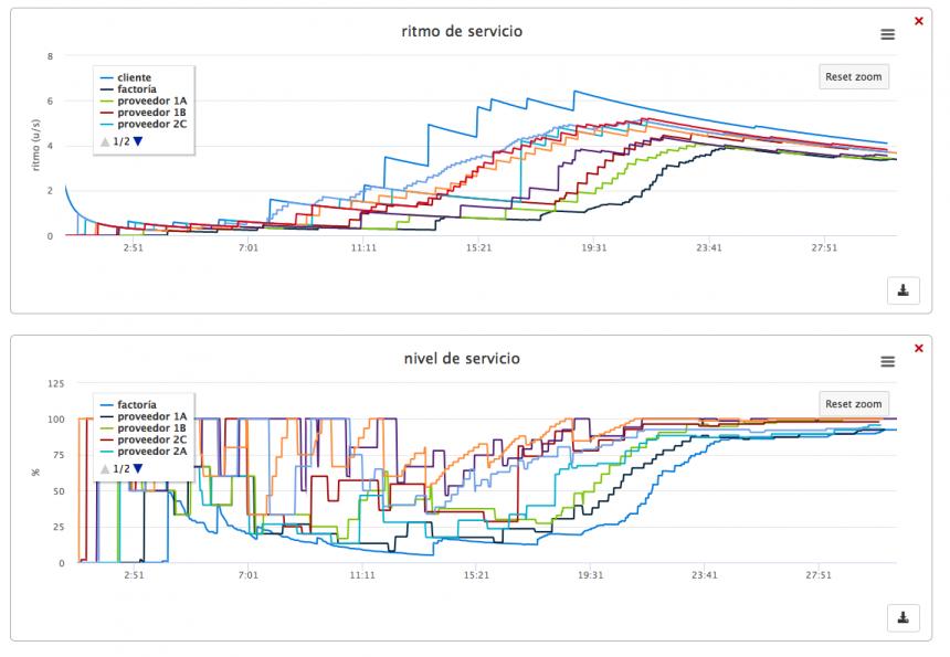 analizando comparativamente diferentes variables de gestión de la cadena de suministros