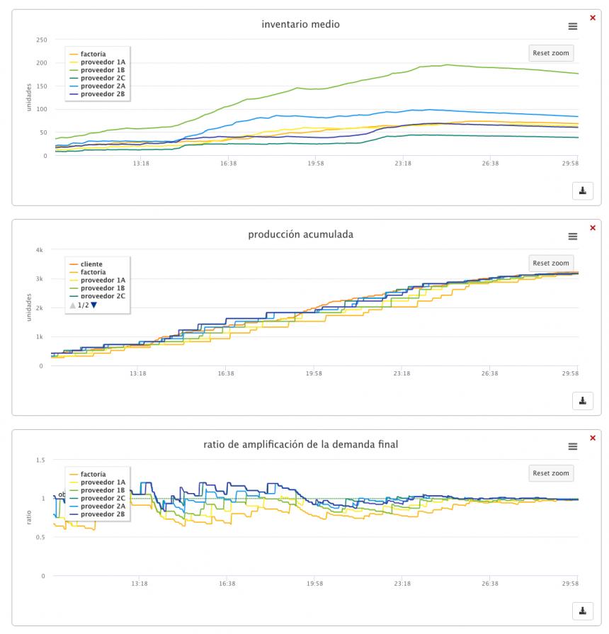 análisis comparativo de indicadores y variables de la cadena de suministros