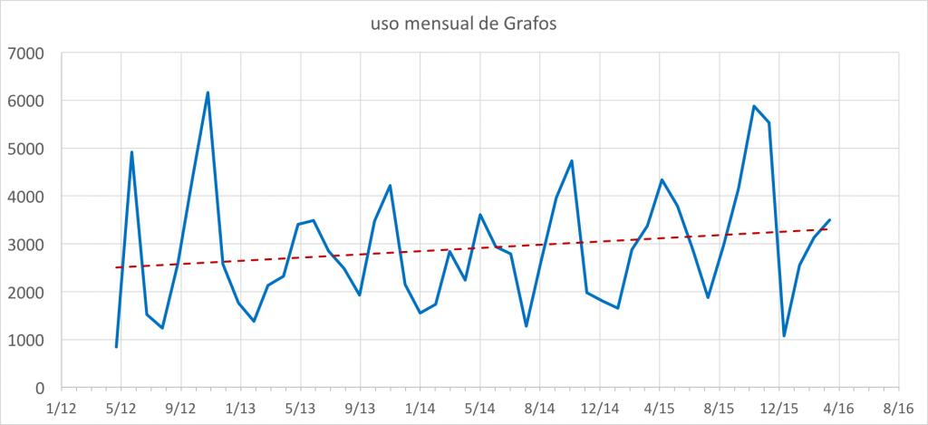 El uso mensual de Grafos en los últimos 4 años