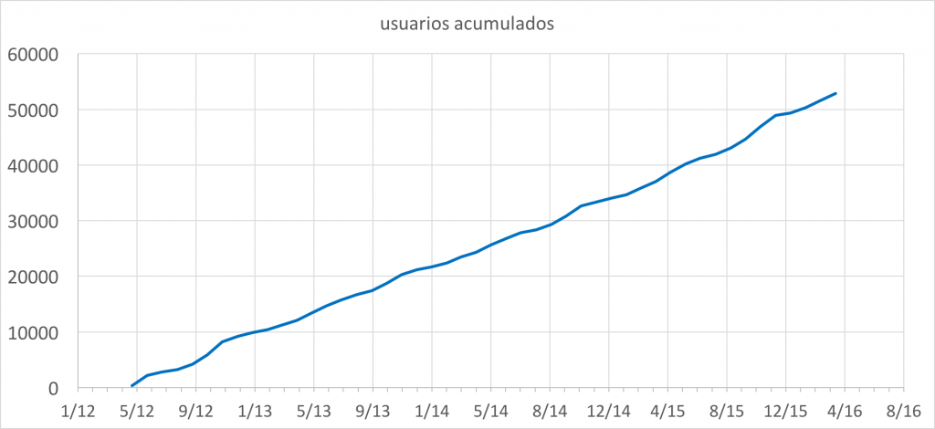 El número de usuarios de Grafos crece cada mes